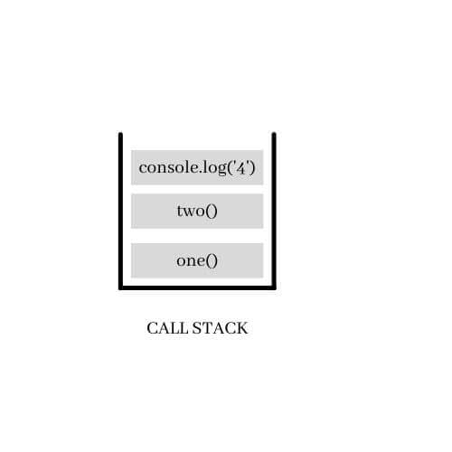 JavaScript Call Stack 3