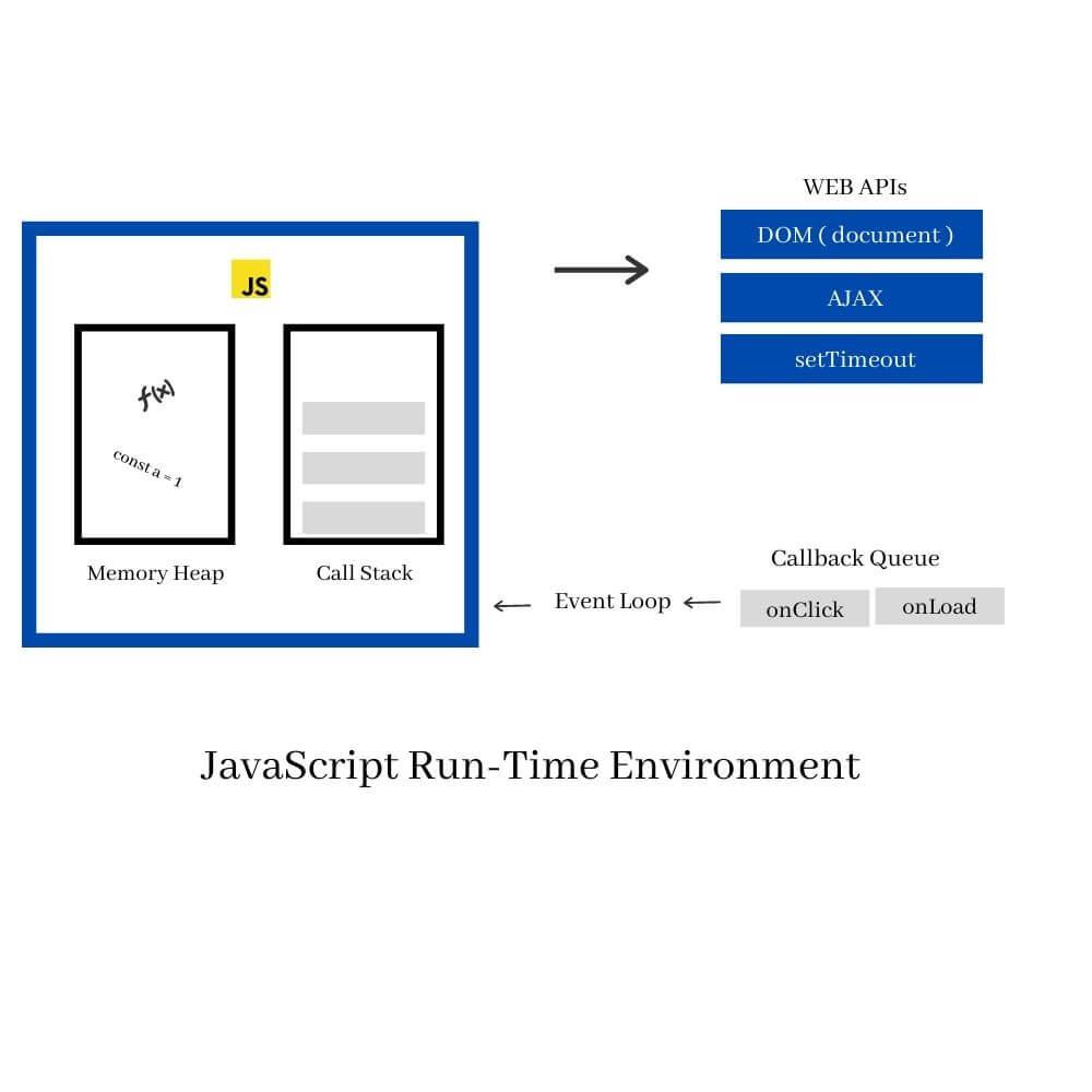 JavaScript Run Time Environment